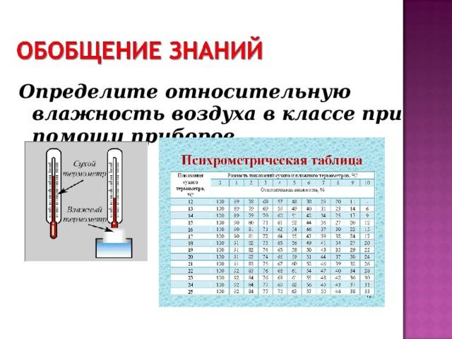 Норма влажности воздуха в квартире: оптимальные показатели