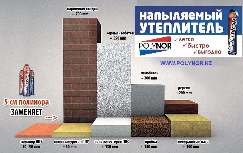 Технические характеристики утеплителя Полинор: расход полиуретановой пены на 1м2
