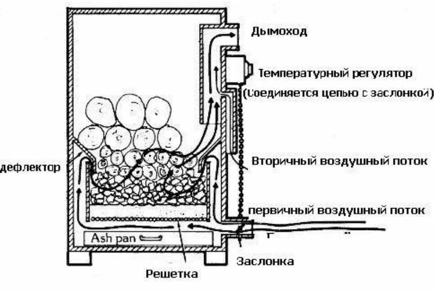 Газогенераторные печи на дровах: принцип работы, плюсы и минусы, модели