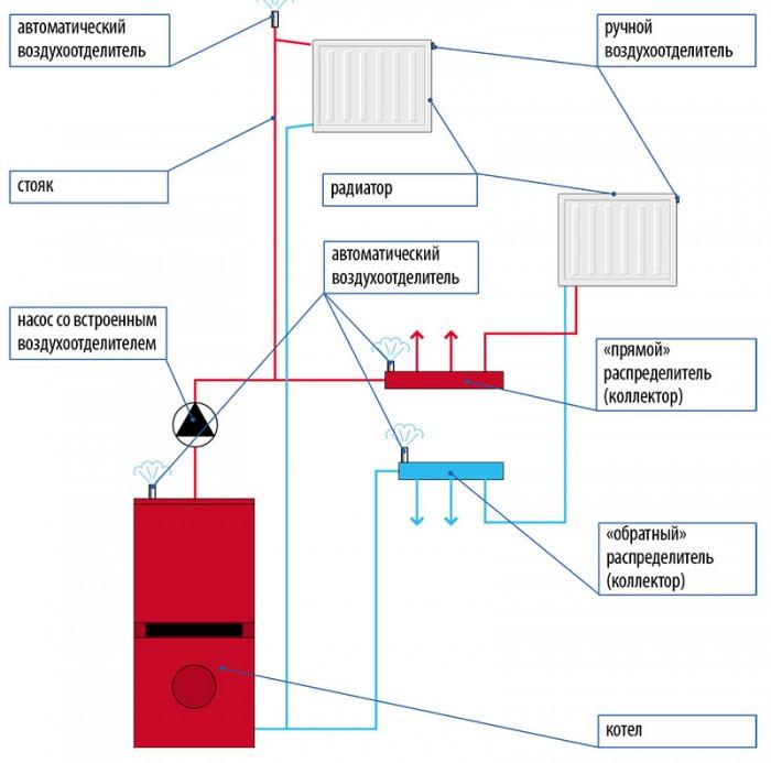 Как правильно стравить воздух из системы отопления
