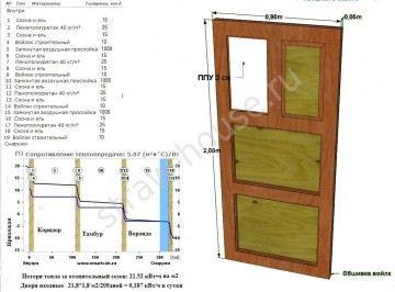 Способы утепления входной деревянной двери