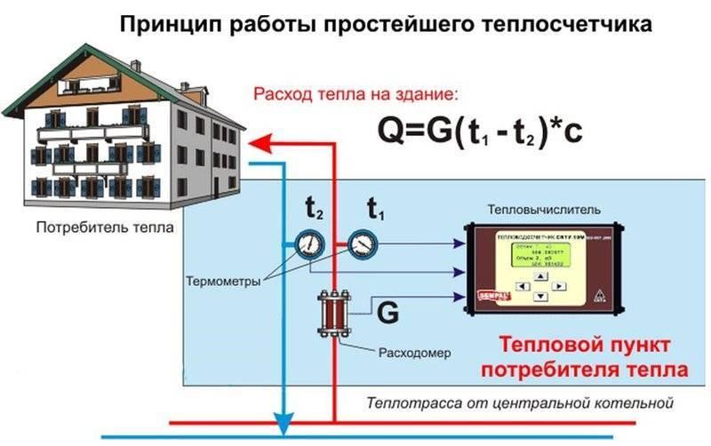 Расчет тепловой энергии на отопление - теплотехнический расчет системы и гкал