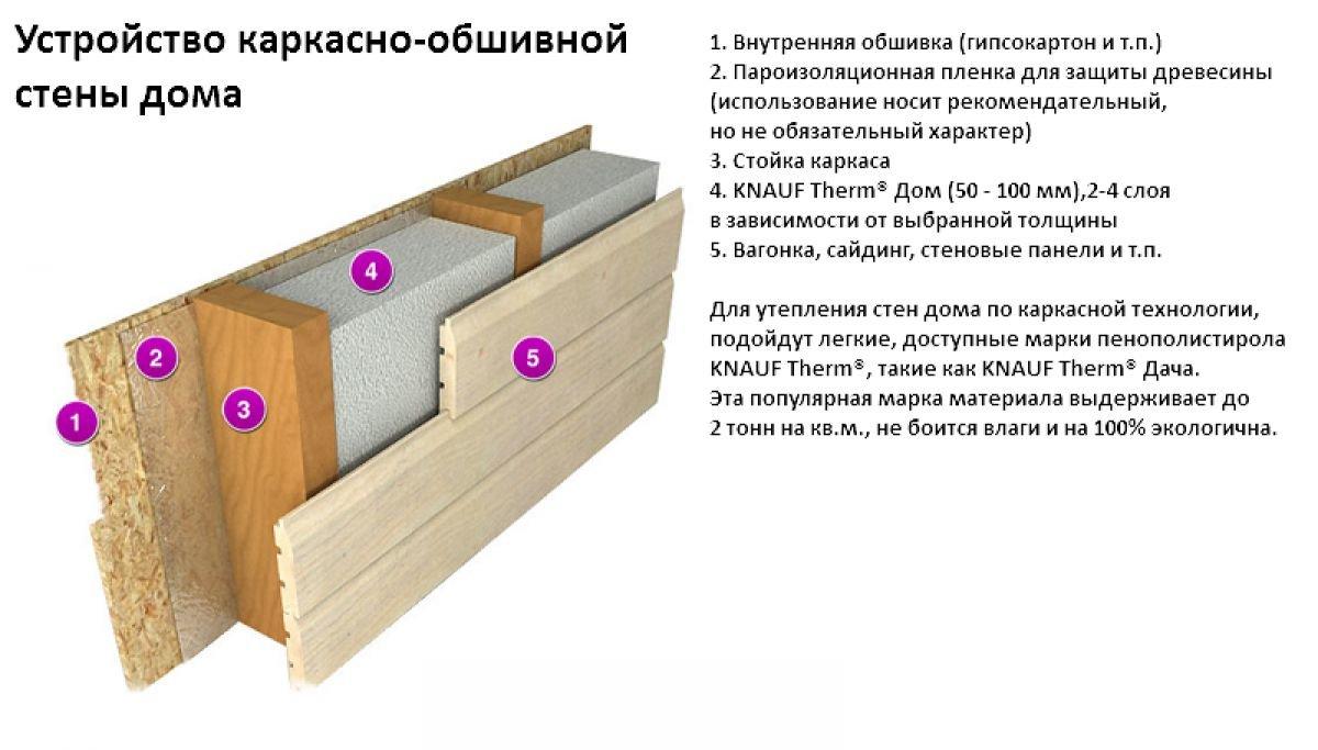 Пирог стены каркасного дома: устройство, схема монтажа