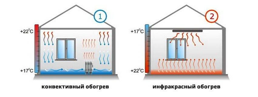 Инфракрасные панели отопления - виды, плюсы и минусы, как выбрать и установить