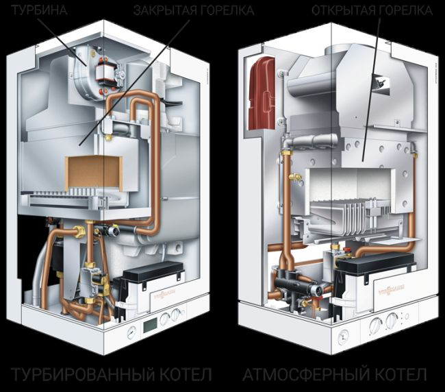 Турбированный газовый котел: принцип работы, достоинства и недостатки