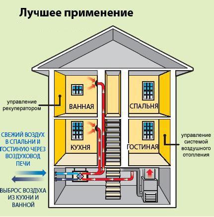 Воздушное отопление частного дома