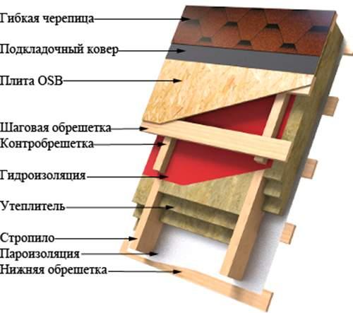 Устройство кровельного пирога для мягкой кровли