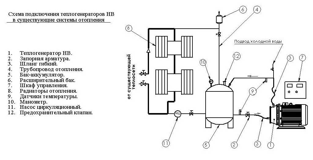 Как сделать вихревой теплогенератор