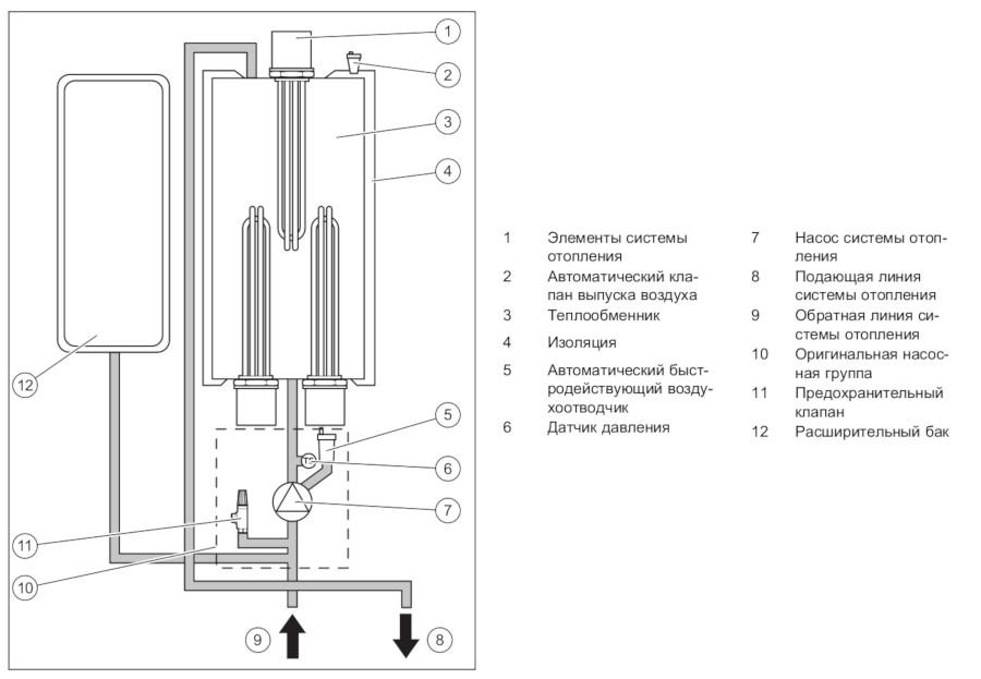 Электрический отопительный котел protherm: характеристики разных моделей