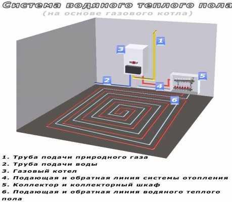 Утеплитель для теплого водяного пола, подложка, теплоизоляционные плиты