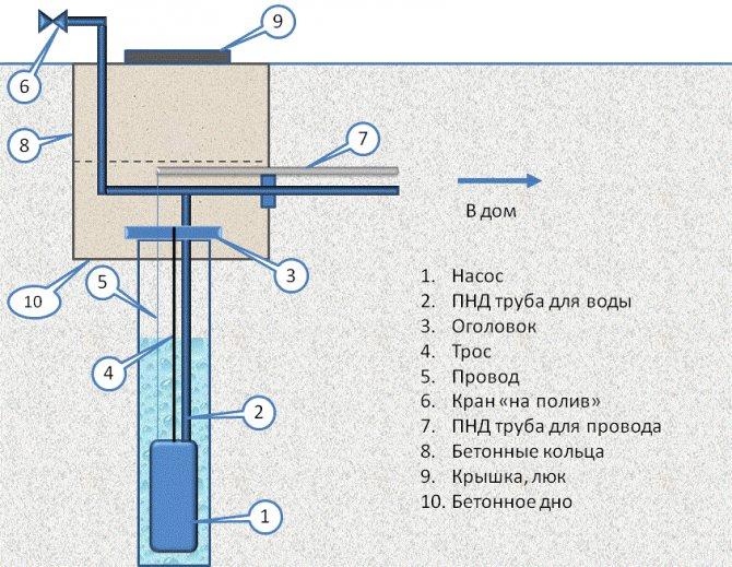 Кессон для скважины своими руками: инструкция по возведению