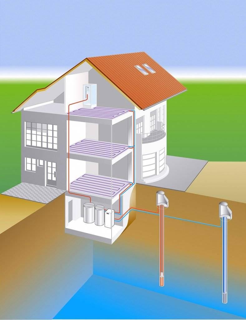 Альтернативное отопление частного дома своими руками: источники энергии и тепла для частного дома