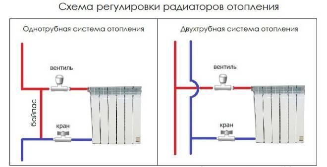 Регулировка температуры батарей отопления в квартире