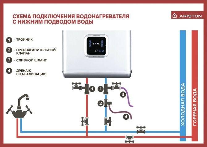 Как подключить водонагреватель аристон - вентиляция, кондиционирование и отопление