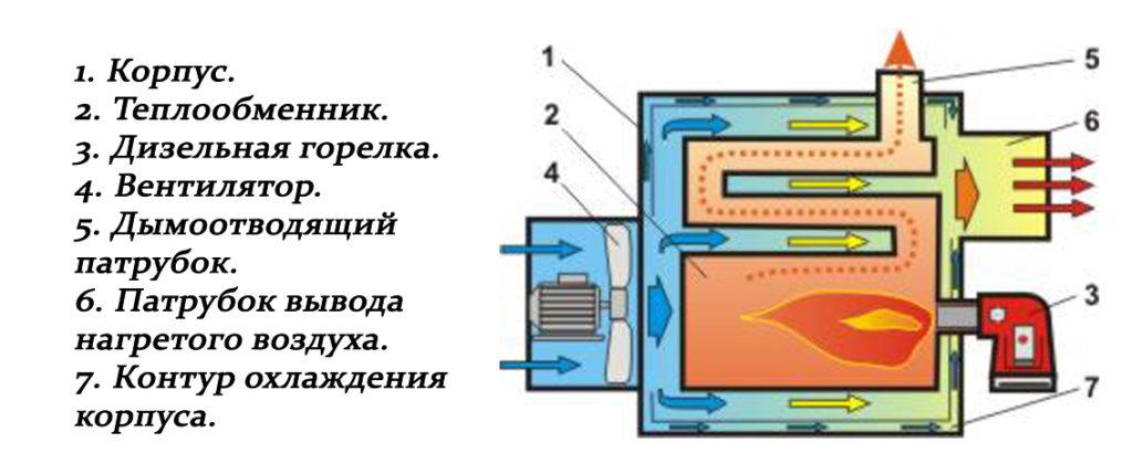 Теплоустановка потапова
