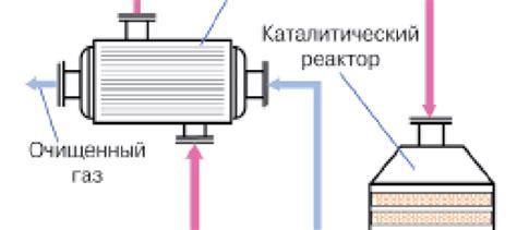 Выбираем каталитический газовый обогреватель
