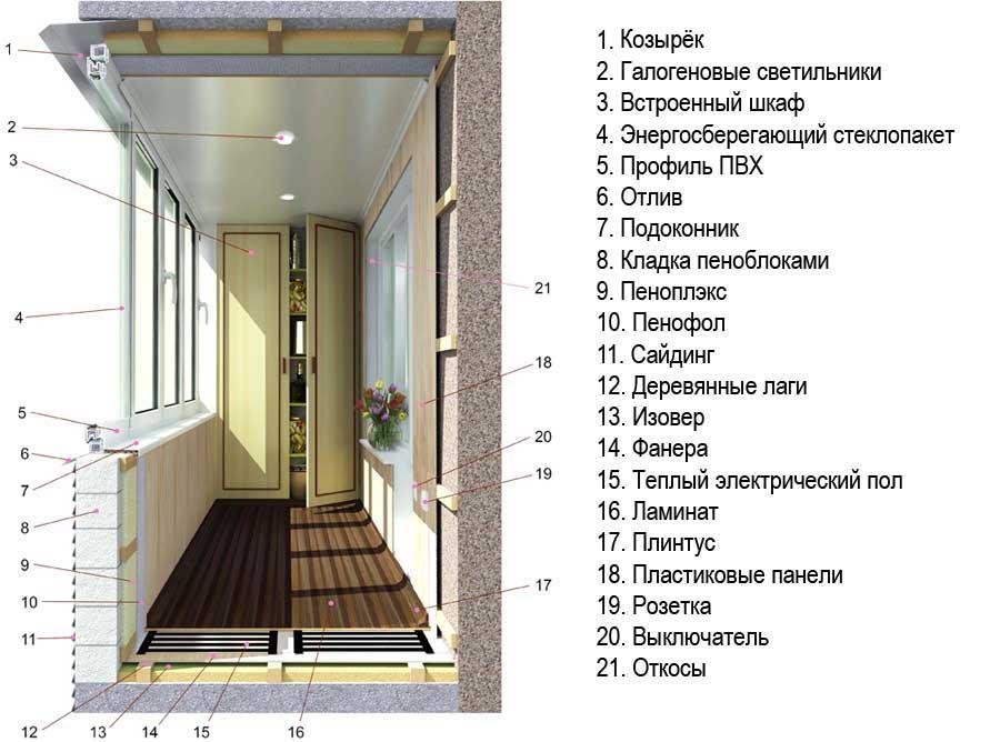 Как утеплить балкон до комнатной температуры - клуб мастеров