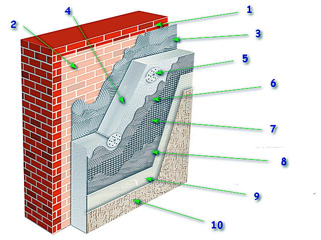 Мокрый фасад: что такое? плюсы и минусы конструкции
