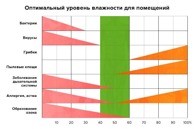 Оптимальная комнатная температура - нормы, что делать, при отклонении, влияние на самочувствие
