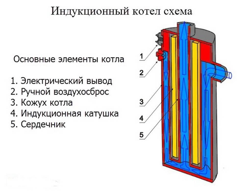 Как работают тэновые, индукцикционные и электродные электрокотлы