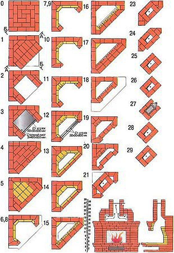 Угловой камин своими руками (79 фото): пошаговая инструкция порядовки, как сделать декоративный из коробок