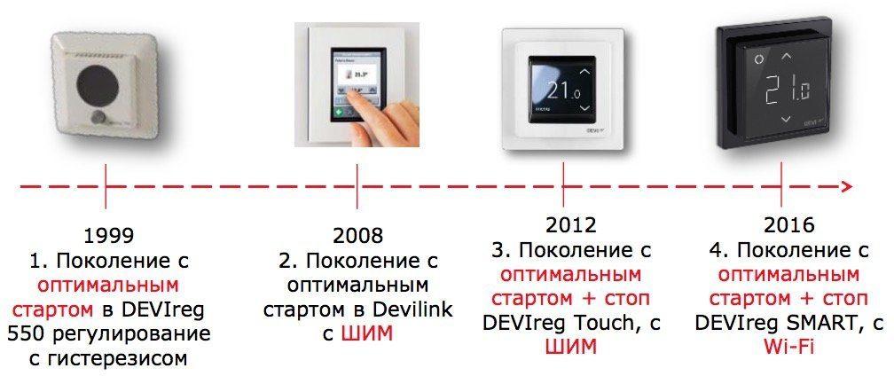 Терморегулятор теплого пола moes и его интеграция в home assistant через tuya