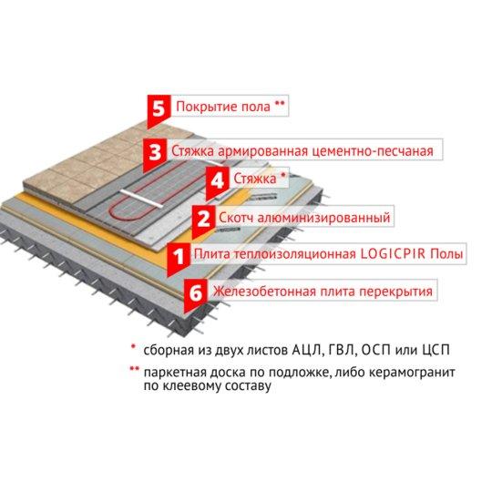 Пир плита технониколь / logicpir теплоизоляционные плиты              (россия)