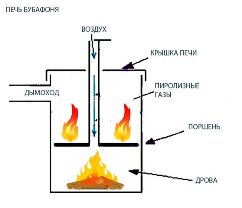 Печь длительного горения бубафоня: конструкция, чертеж, принцип действия | гид по отоплению