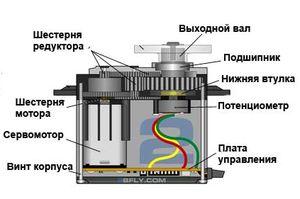 Сервопривод - что это такое? устройство, установка и принцип работы сервопривода