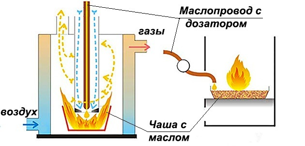 Печь на отработанном масле своими руками: принцип действия, схема, пошаговая инструкция
