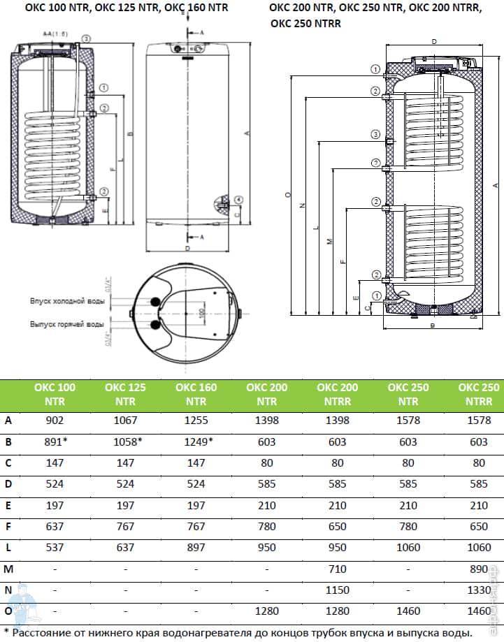 Рейтинг бойлеров косвенного нагрева от 50 литров