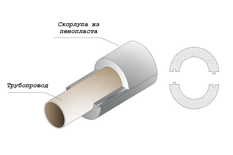 Скорлупа ппу для утепления труб – характеристики, размеры