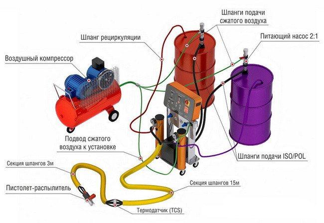 Напыляемый пенополиуретан (ппу) - технология нанесения и оборудование