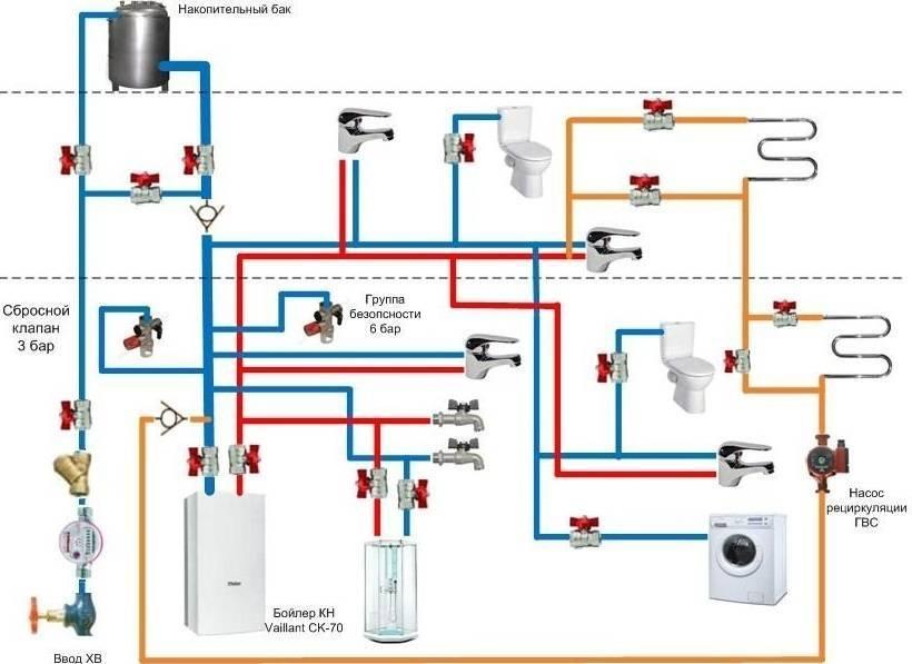 Как организовать ввод воды в дом: выбор способа водоснабжения + варианты обустройства