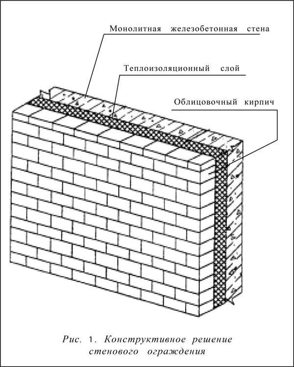 Виды утеплителей для внутренних стен дома