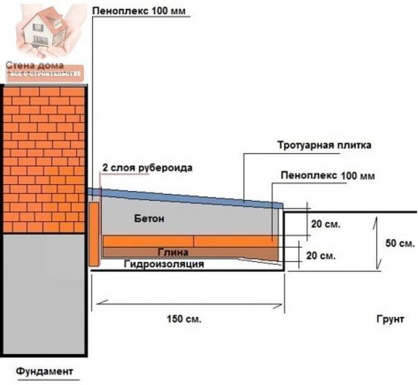Утепление цоколя и отмостки экструдированным пенополистиролом