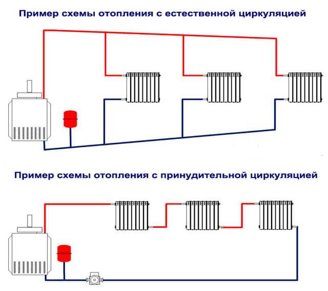 Система отопления закрытого типа и ее заполнение