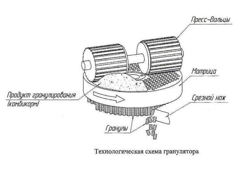 Как сделать гранулятор своими руками чертежи