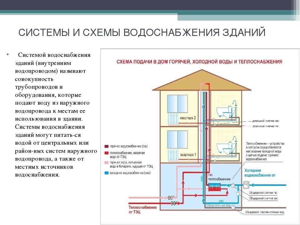 Открытая система горячего водоснабжения: схема, устройство, достоинства и недостатки | услуги жкх в 2020 и в 2021 году