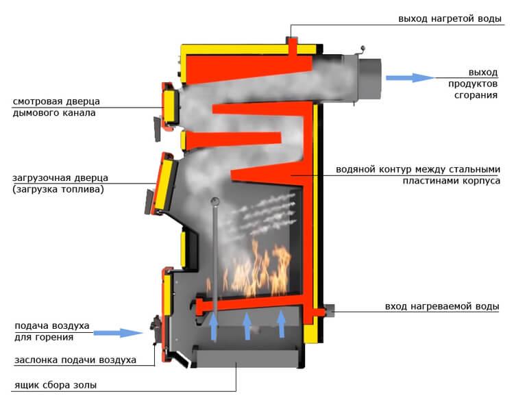 Газовый котел житомир: устройство и технические характеристики