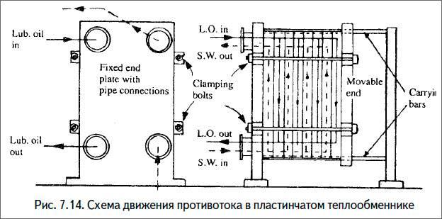 Виды теплообменников, их устройство и принцип работы