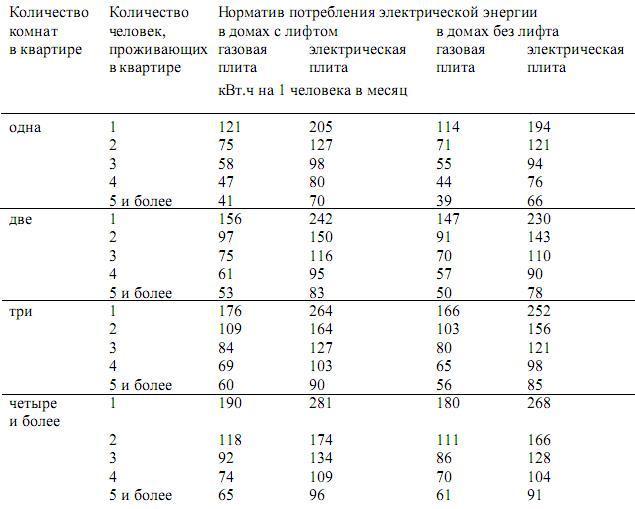 Расчет электроэнергии по нормативу - норма света на человека без счетчика, социальные нормы