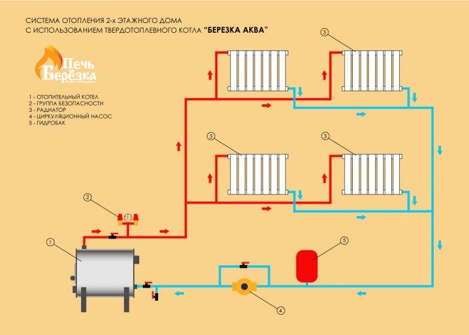 Схема отопления 2х-этажного частного дома