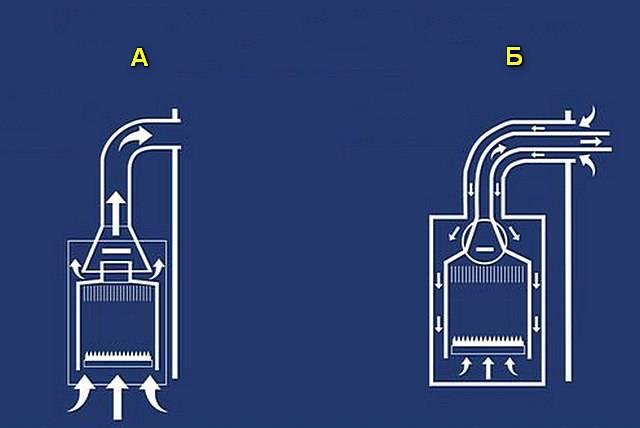 Выбираем между турбированным и атмосферным газовым котлом