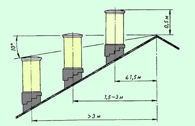 На какую высоту поднимать трубу дымохода относительно крыши частного дома