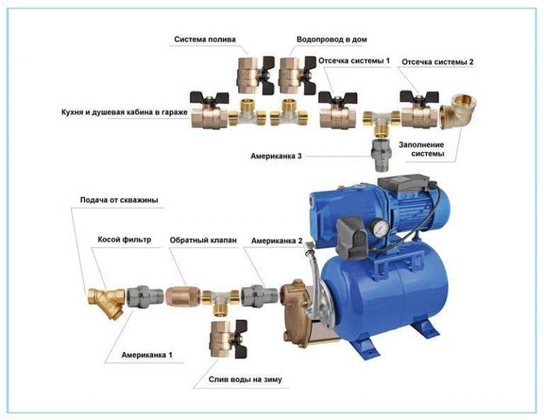 Давление в водопроводной сети в квартире