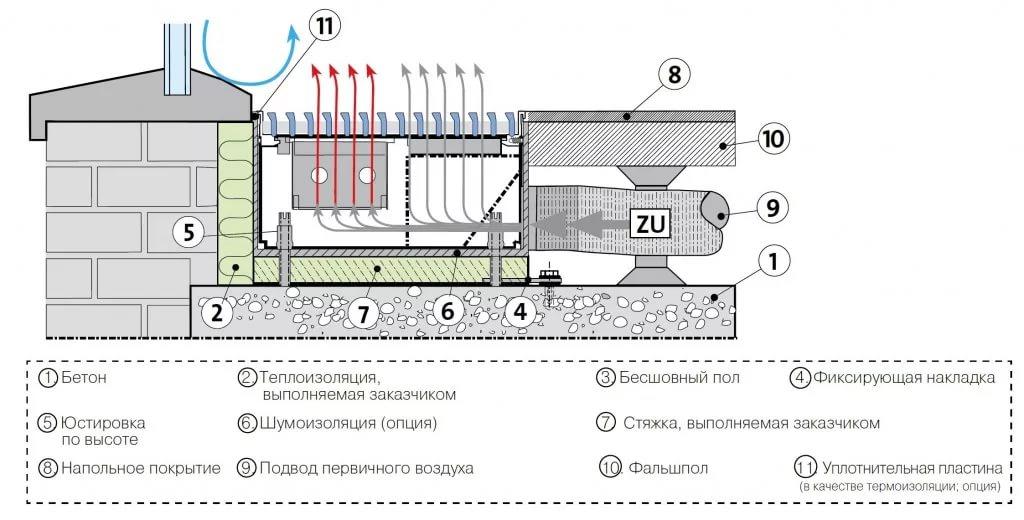 Отопление дома электрическими и водяными конвекторами