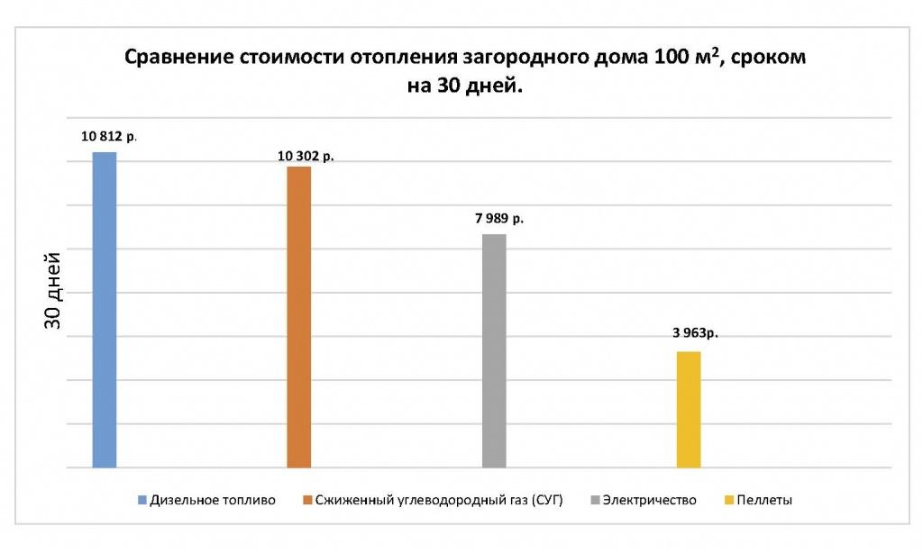 Комбинированные котлы отопления, чаще всего приобретаемые россиянами, плюсы и минусы.