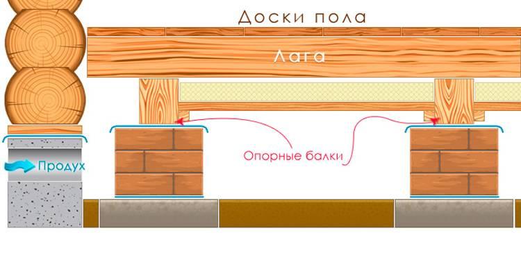 Особенности утепление пола в деревянном доме пеноплексом