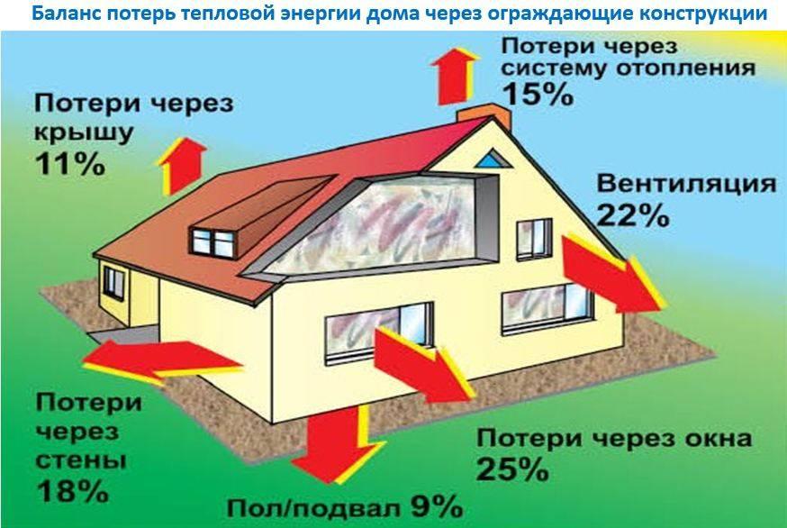 3 варианта самого экономичного отопления дома